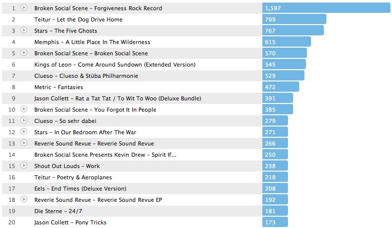 Meine Album-Jahrescharts