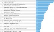 Jahrescharts 2011