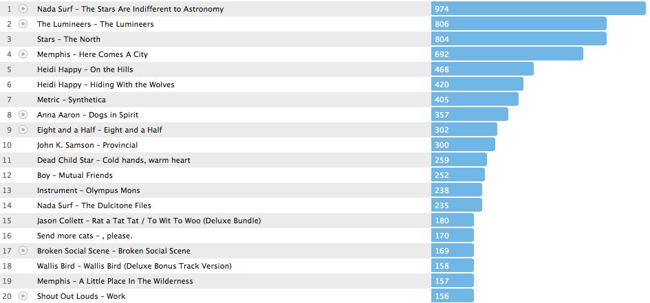 Jahrescharts 2012