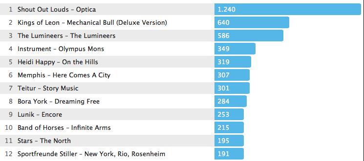 Jahrescharts Alben 2013