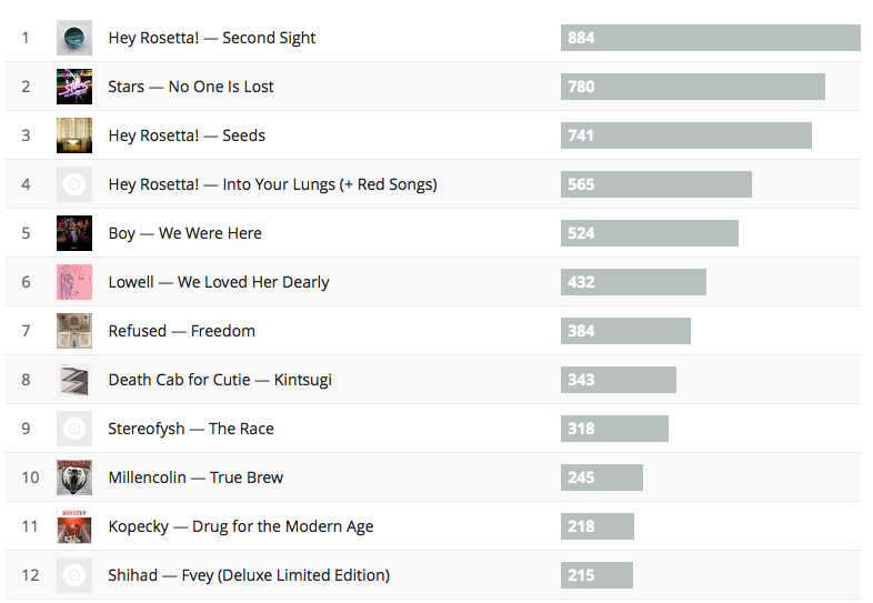 Meine Last.fm-Album-Charts für 2015